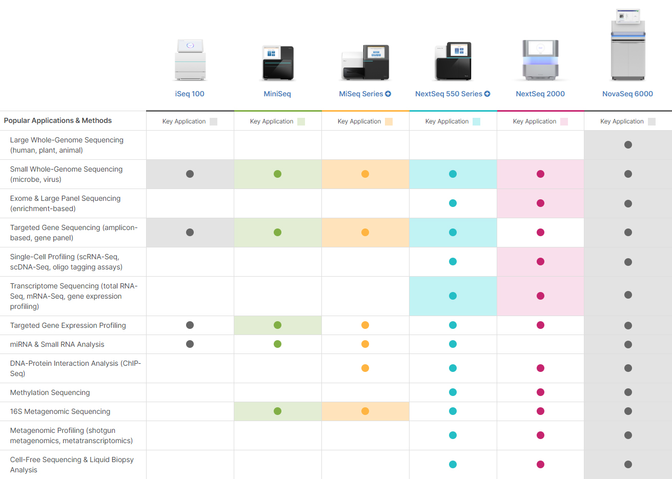 Illumina sequencing platforms