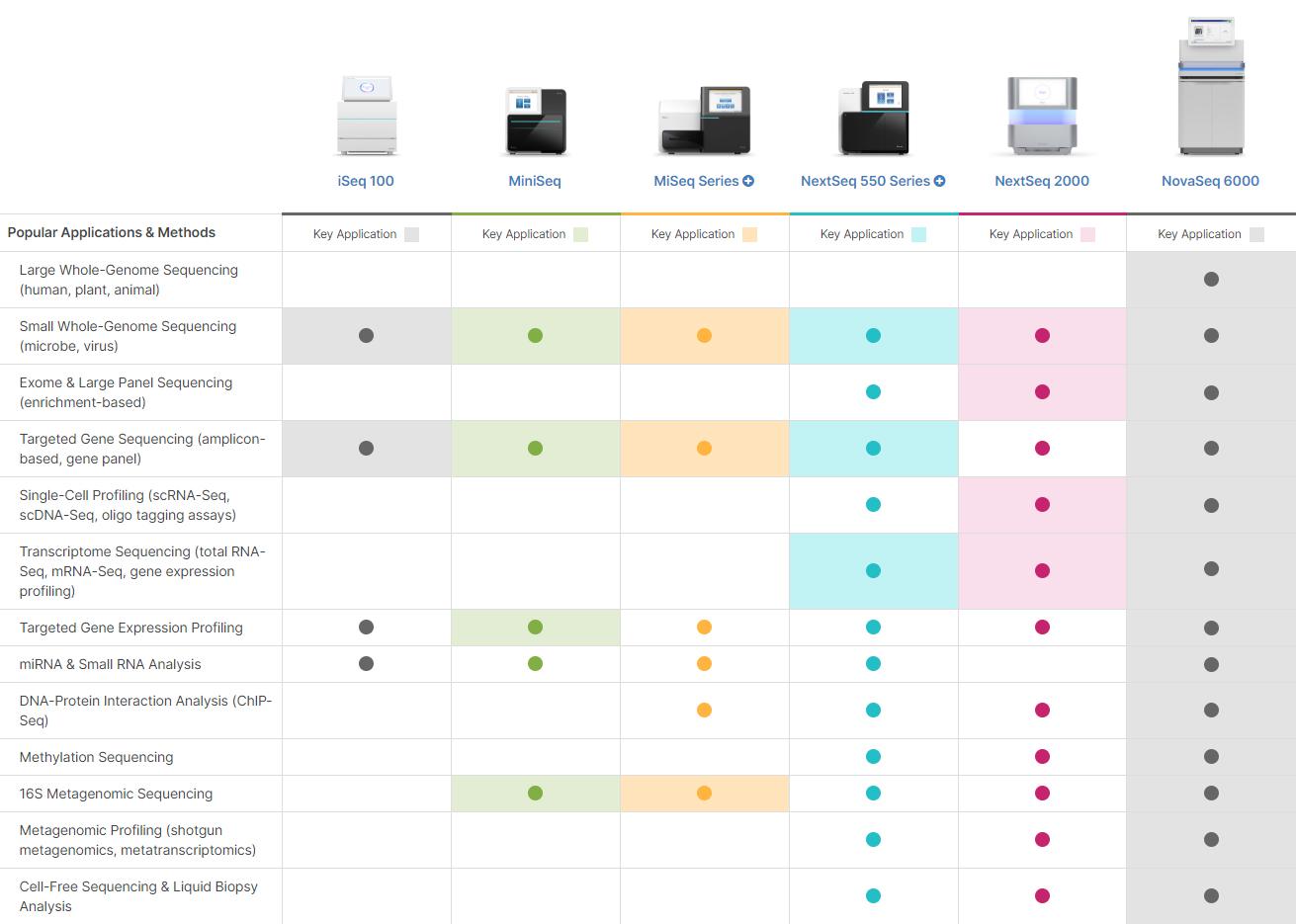 Illumina sequencing platforms