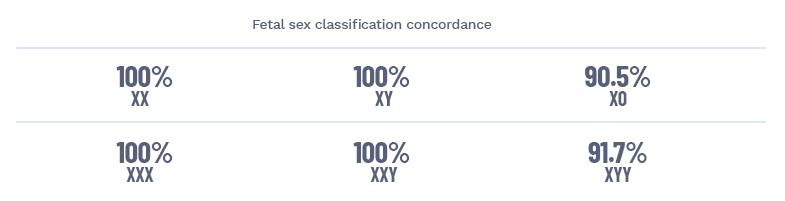 Cinsiyet Kromozomları Konkordansı